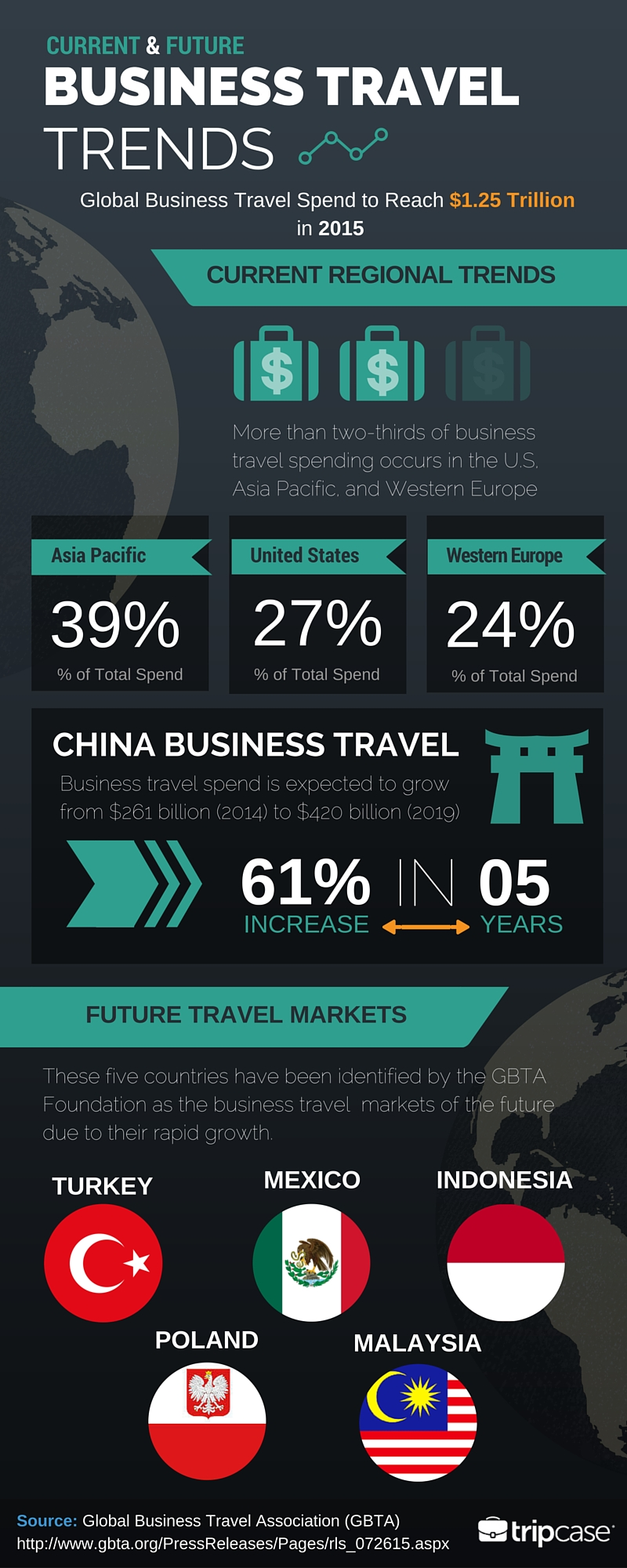 global_business_travel