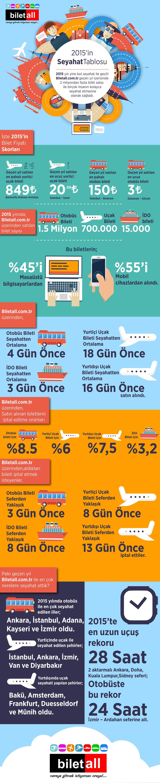 biletall-2015-infografik
