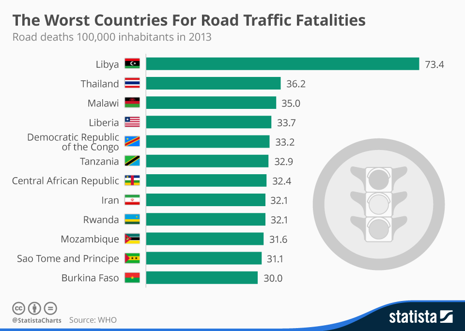 chartoftheday_4394_the_worst_countries_for_road_traffic_fatalities_n