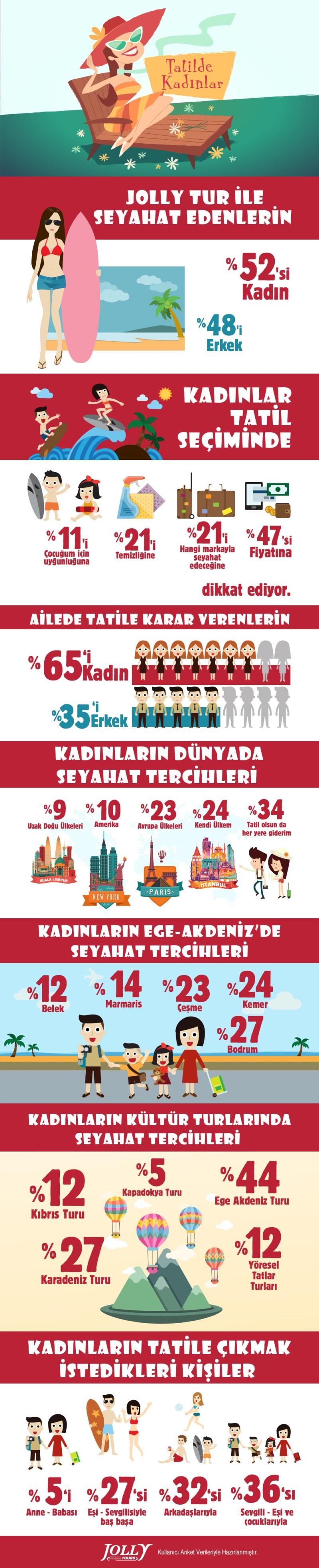 jolly_infographic_TatildeKadinlar_infografi1