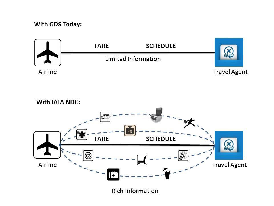 NDC-Graphic