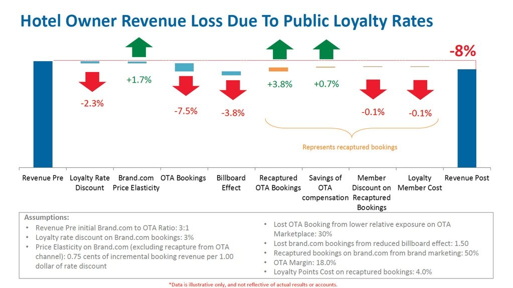 full-size-expedia-loyalty-chart-image