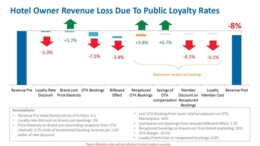 full-size-expedia-loyalty-chart-image