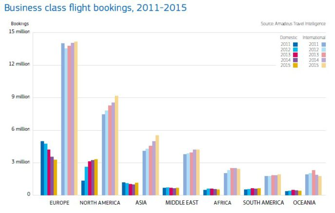 business-flight-bookings-2011-2015-688x437