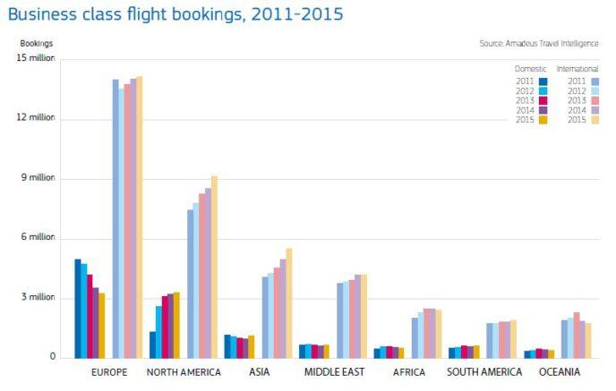 business-flight-bookings-2011-2015-688x437