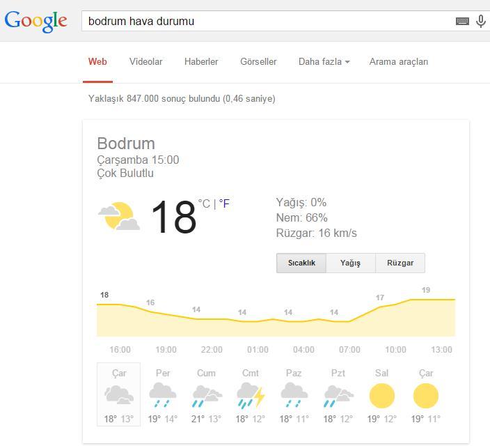 bodrum-hava-durumu